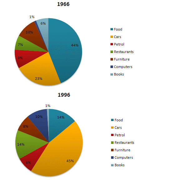 Pie Chart 10 Ielts Writing Examgroup